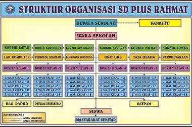 Struktur Organisasi SD Plus Rahmat